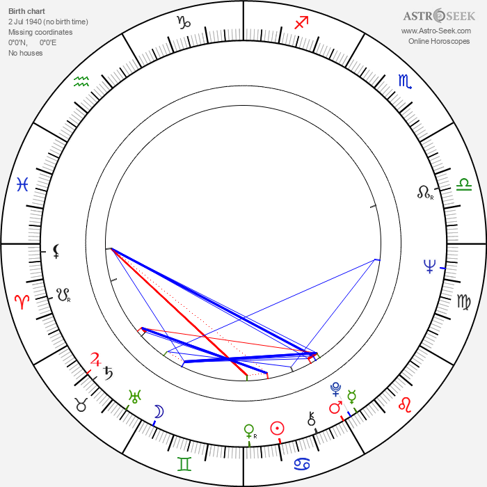 Robert Broberg - Astrology Natal Birth Chart