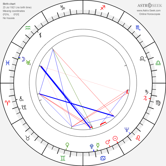 Robert Brown - Astrology Natal Birth Chart