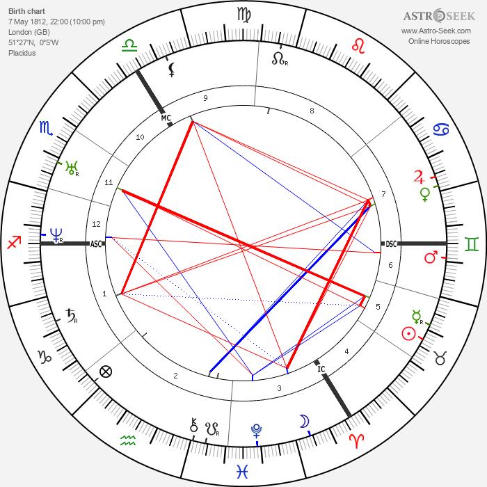 Robert Browning - Astrology Natal Birth Chart