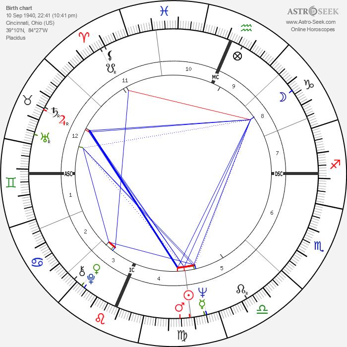 Robert Buell - Astrology Natal Birth Chart