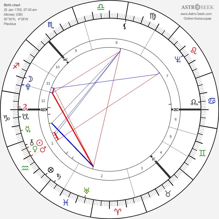 Robert Burns - Astrology Natal Birth Chart