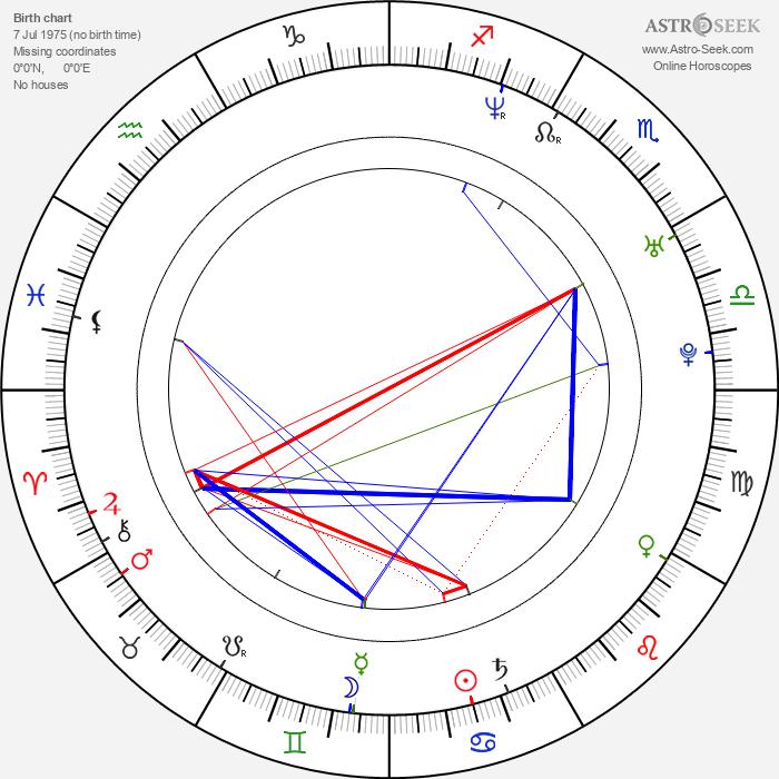 Robert Capelli Jr. - Astrology Natal Birth Chart