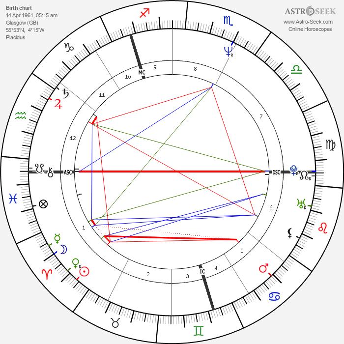 Robert Carlyle - Astrology Natal Birth Chart