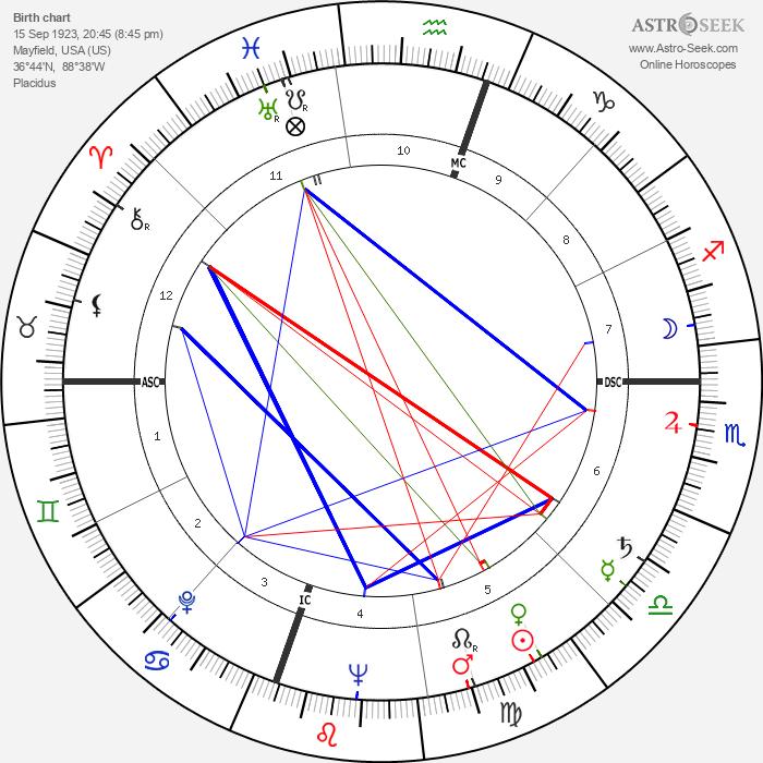 Robert Carter MacAlister - Astrology Natal Birth Chart