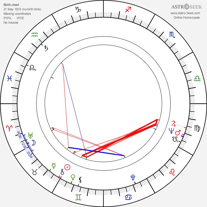 Robert Castel - Astrology Natal Birth Chart