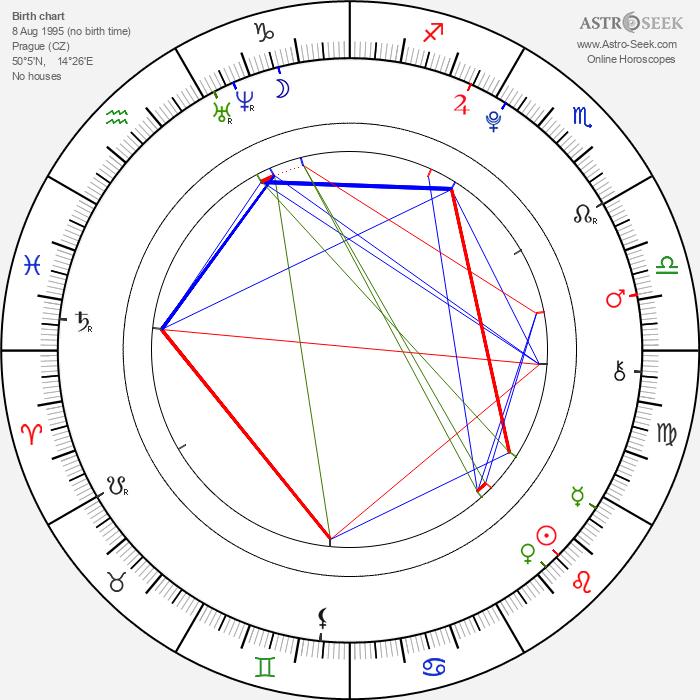 Robert Cejnar - Astrology Natal Birth Chart