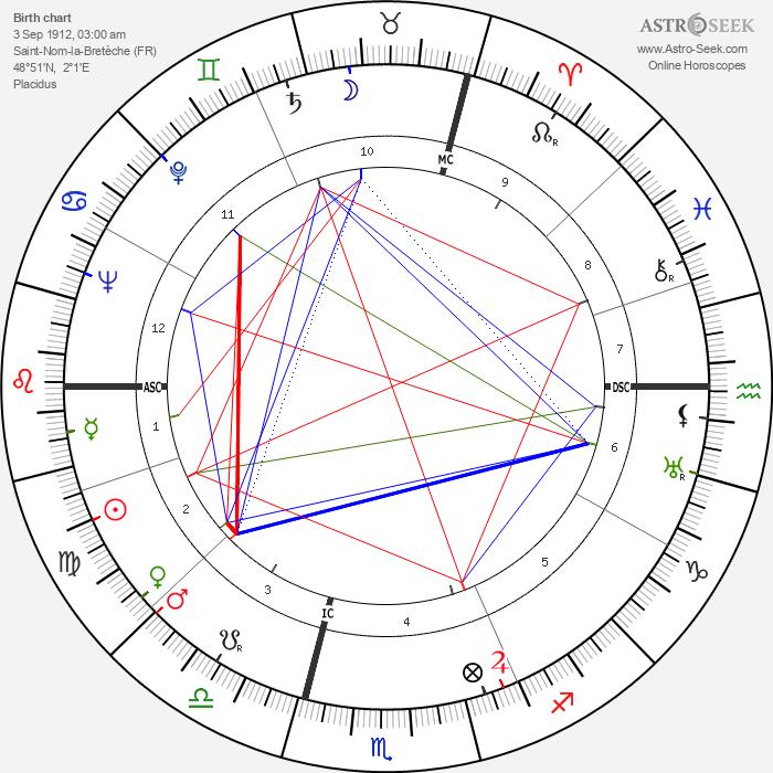 Robert Chazal - Astrology Natal Birth Chart