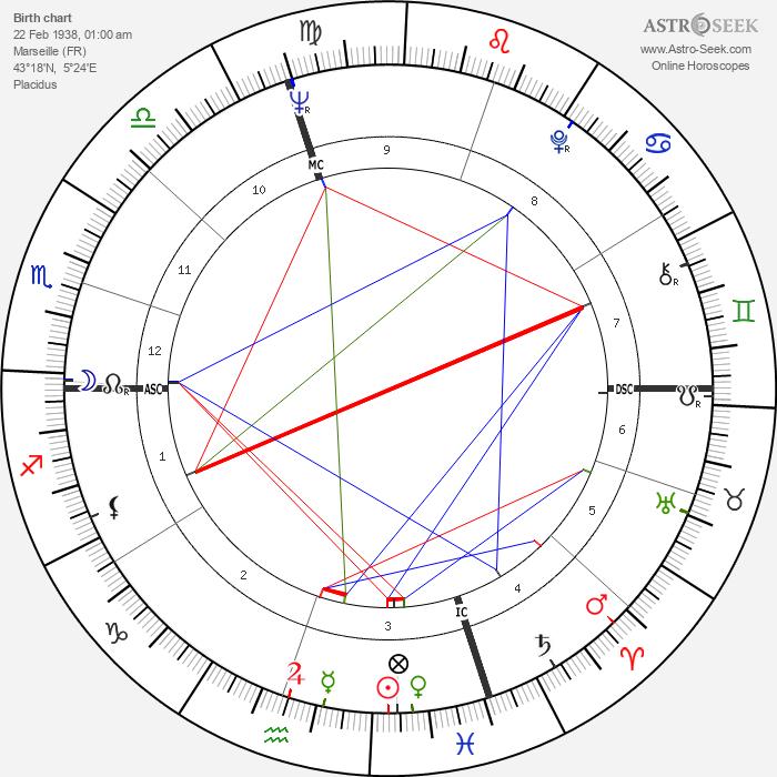 Robert Christophe - Astrology Natal Birth Chart