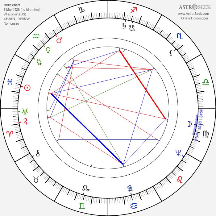 Robert Clouse - Astrology Natal Birth Chart