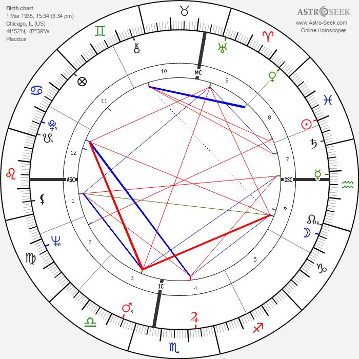 Robert Conrad - Astrology Natal Birth Chart
