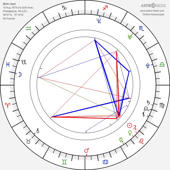 Robert Conway - Astrology Natal Birth Chart