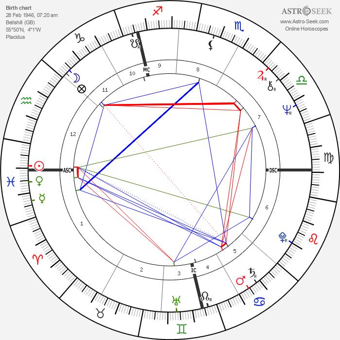 Robert Cook - Astrology Natal Birth Chart