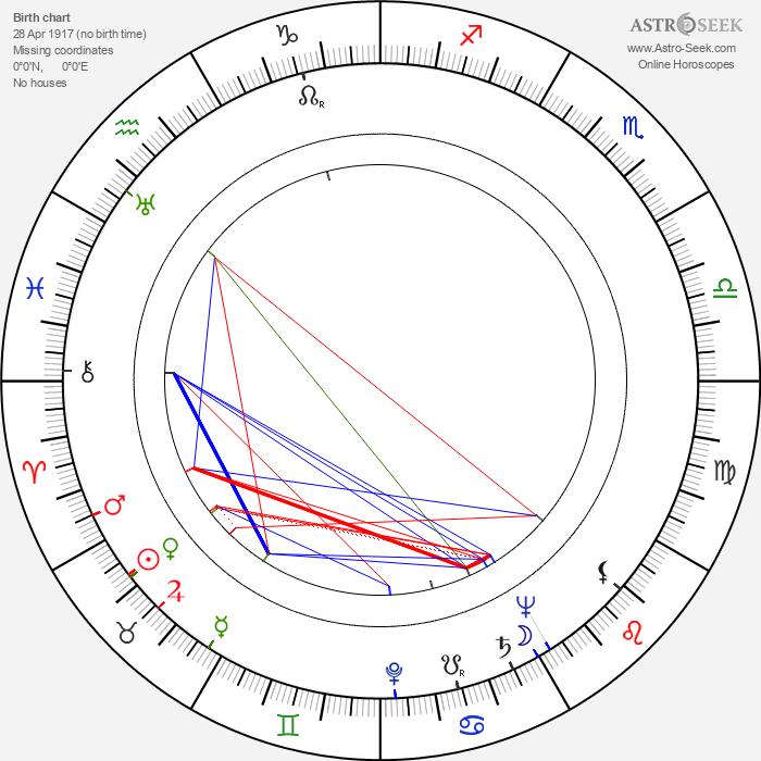 Robert Cornthwaite - Astrology Natal Birth Chart