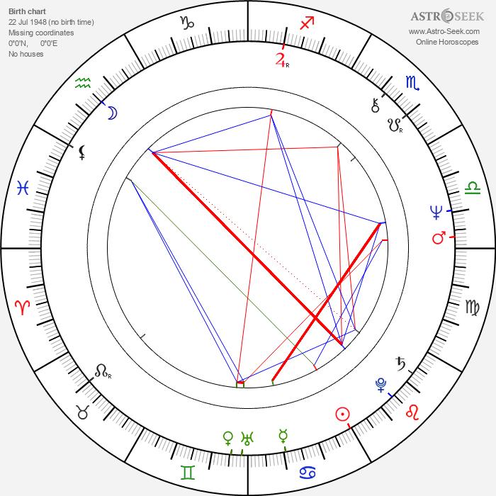 Robert Courtin - Astrology Natal Birth Chart