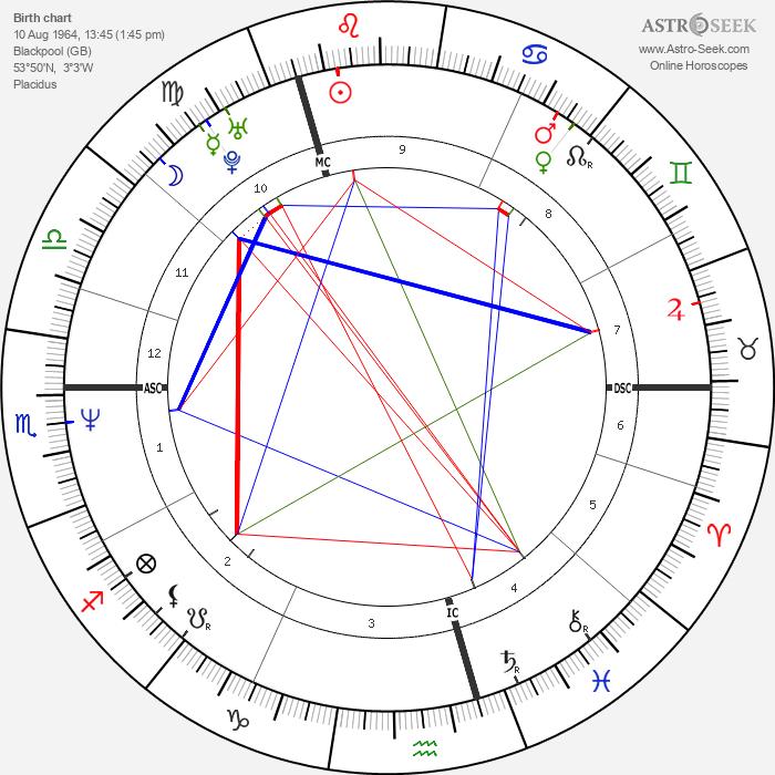 Robert Crampton - Astrology Natal Birth Chart