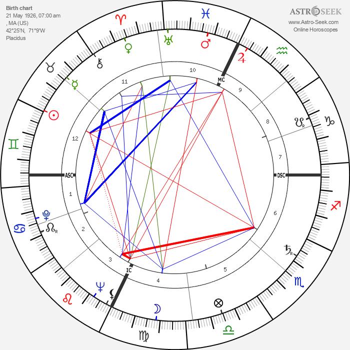 Robert Creeley - Astrology Natal Birth Chart