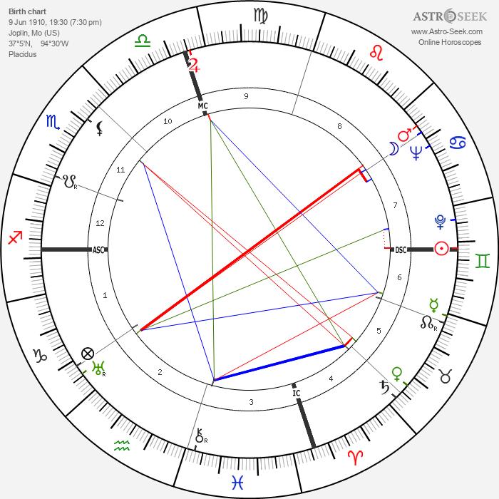 Robert Cummings - Astrology Natal Birth Chart