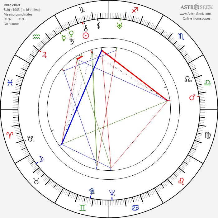 Robert D. Webb - Astrology Natal Birth Chart