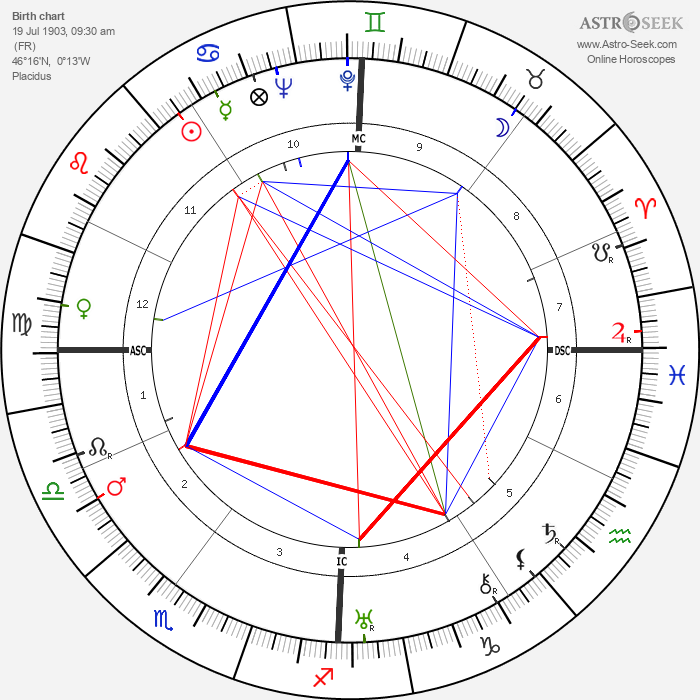 Robert Dalban - Astrology Natal Birth Chart