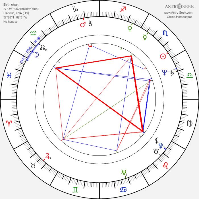 Robert Damron - Astrology Natal Birth Chart
