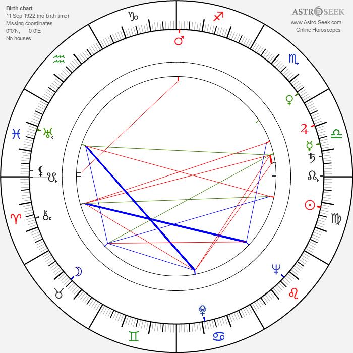 Robert Day - Astrology Natal Birth Chart