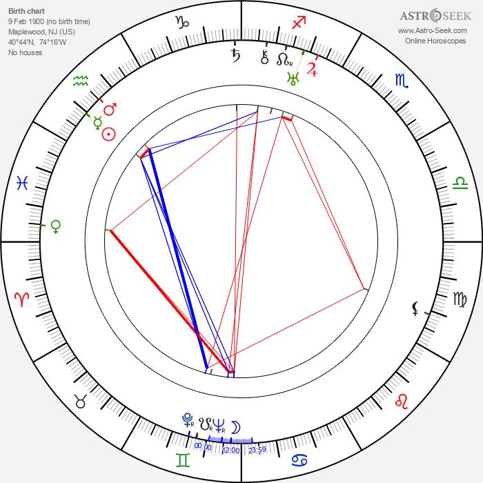 Robert De Grasse - Astrology Natal Birth Chart
