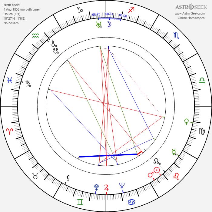 Robert de Nesle - Astrology Natal Birth Chart