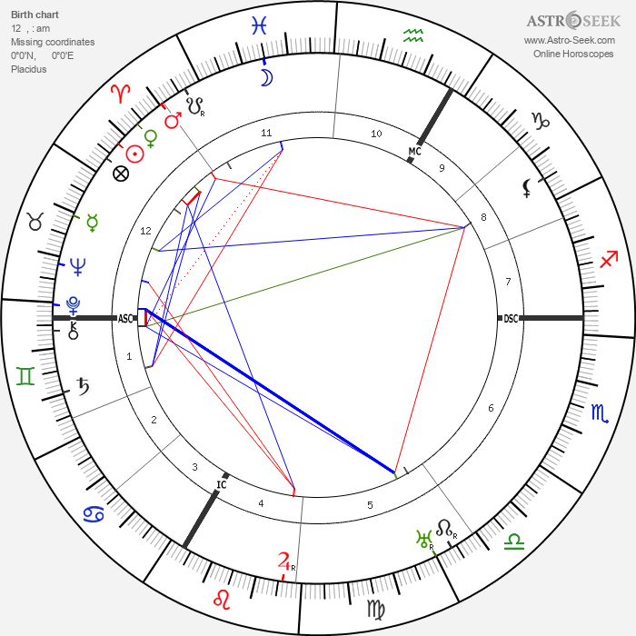 Robert Delaunay - Astrology Natal Birth Chart