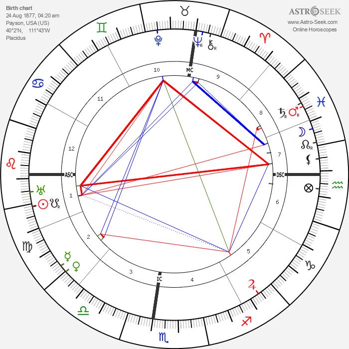 Robert DeLuce - Astrology Natal Birth Chart