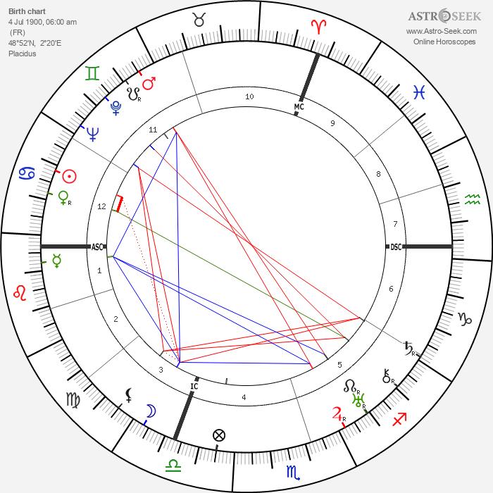 Robert Desnos - Astrology Natal Birth Chart