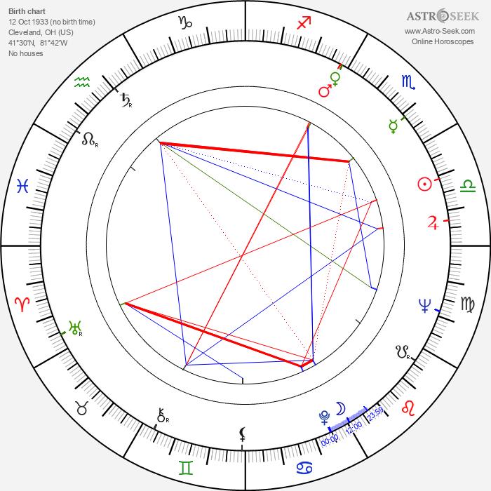 Robert Deubel - Astrology Natal Birth Chart