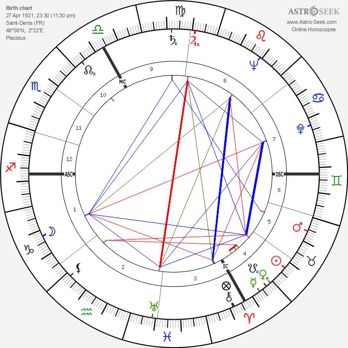 Robert Dhéry - Astrology Natal Birth Chart