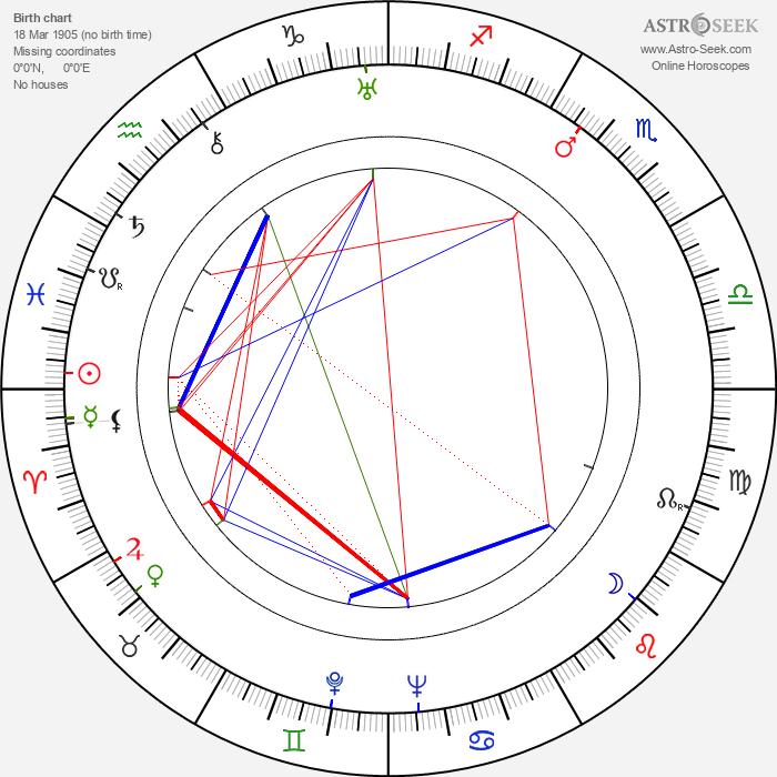 Robert Donat - Astrology Natal Birth Chart