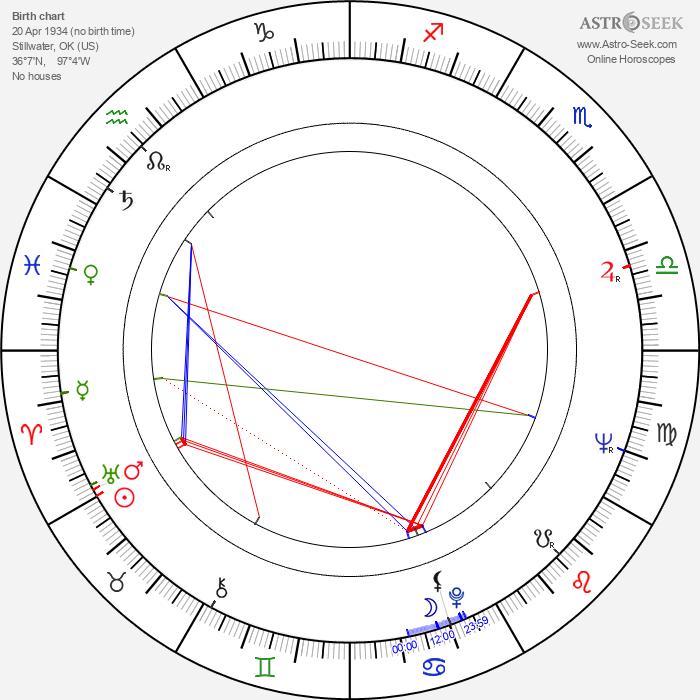 Robert DoQui - Astrology Natal Birth Chart