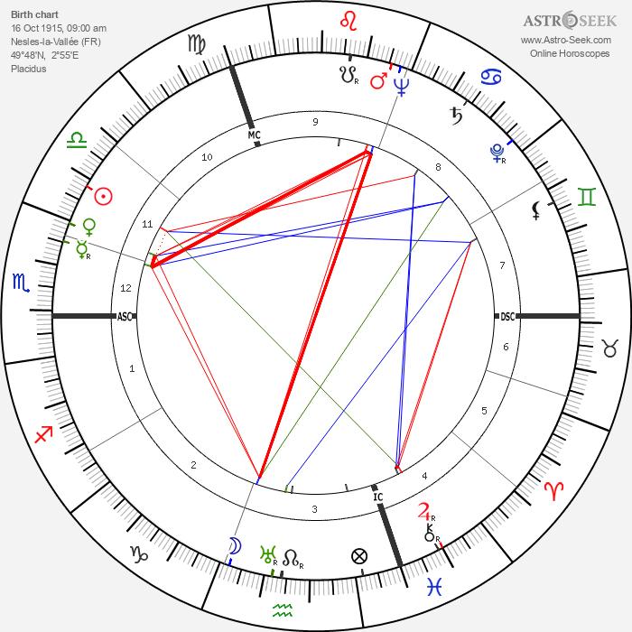 Robert Dorgebray - Astrology Natal Birth Chart