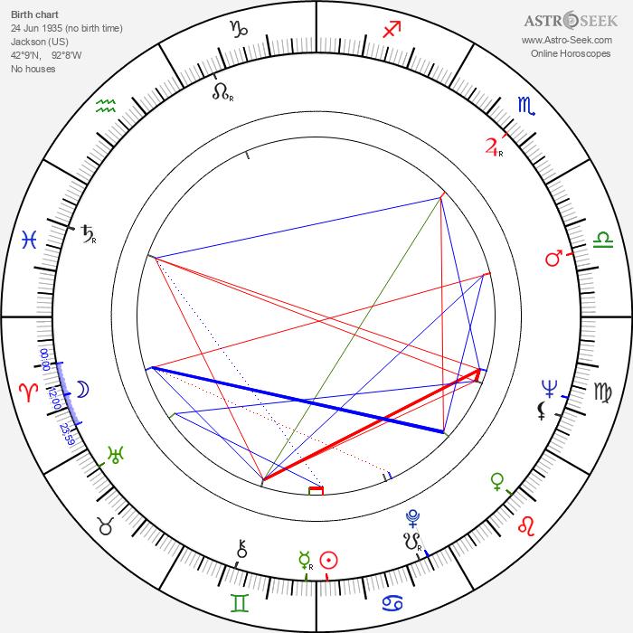 Robert Downey Sr. - Astrology Natal Birth Chart