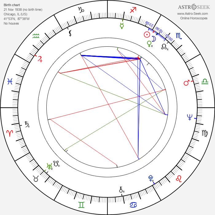 Robert Drivas - Astrology Natal Birth Chart