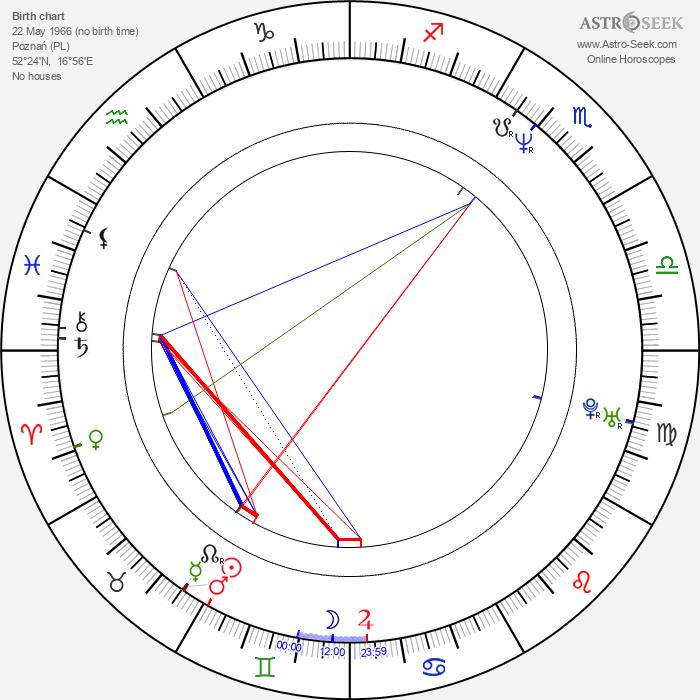 Robert Dudzik - Astrology Natal Birth Chart