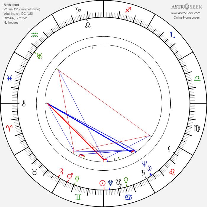Robert Duke - Astrology Natal Birth Chart