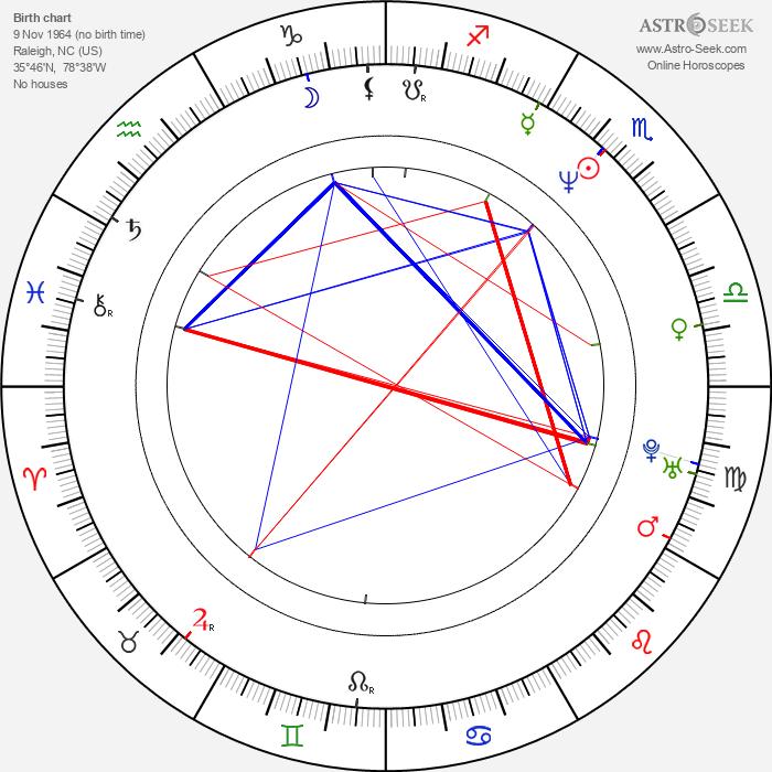 Robert Duncan McNeill - Astrology Natal Birth Chart