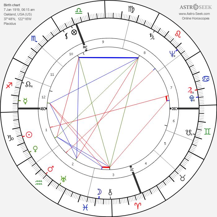 Robert Duncan - Astrology Natal Birth Chart