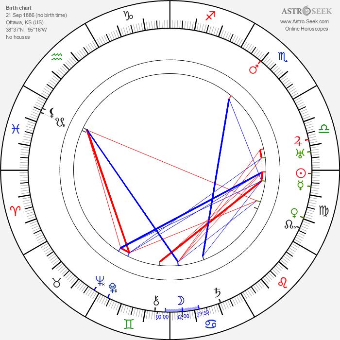 Robert E. Hopkins - Astrology Natal Birth Chart