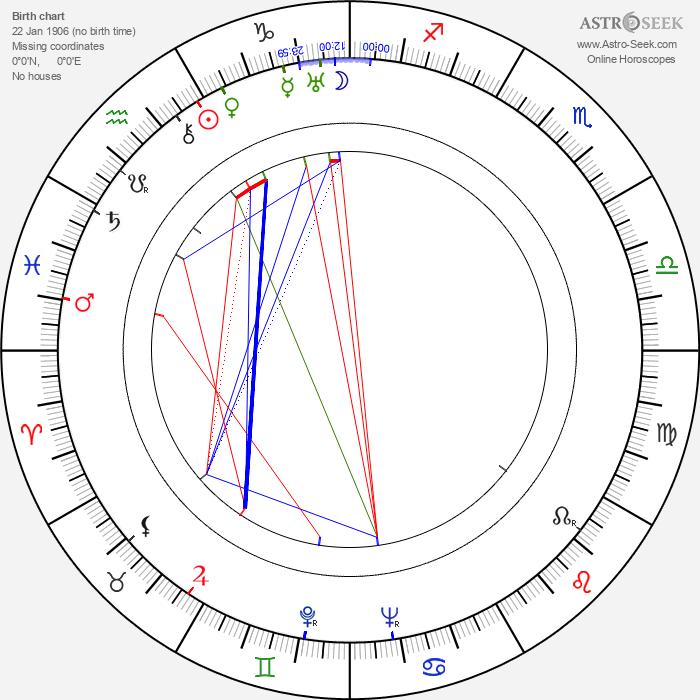 Robert E. Howard - Astrology Natal Birth Chart
