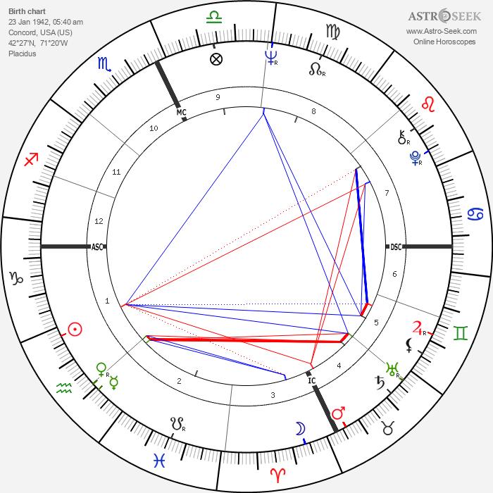 Robert E. Kelley - Astrology Natal Birth Chart