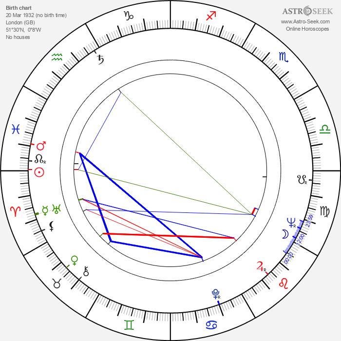 Robert East - Astrology Natal Birth Chart