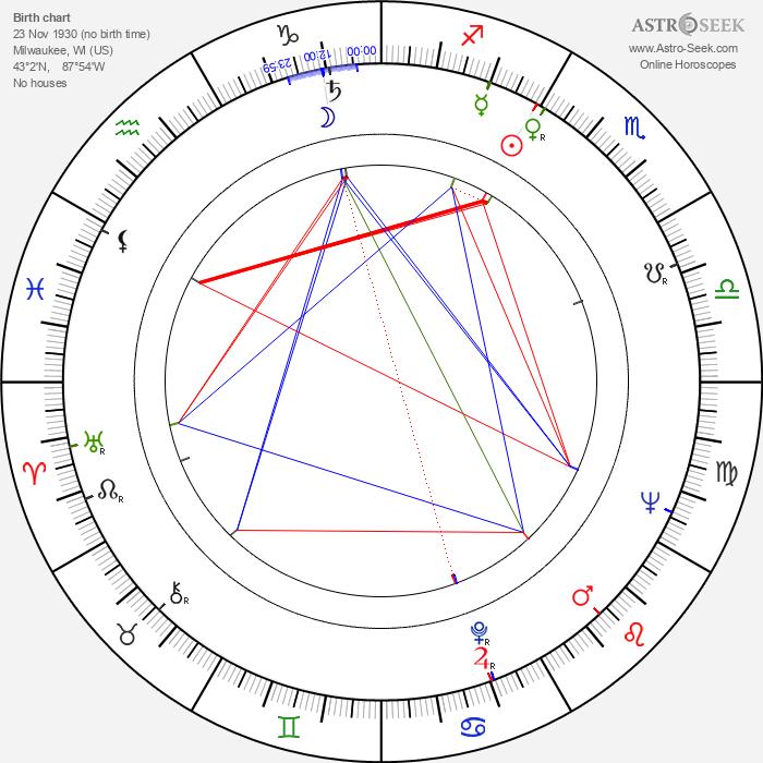 Robert Easton - Astrology Natal Birth Chart