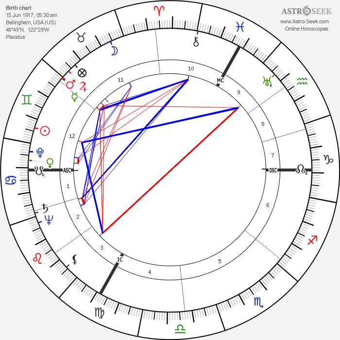 Robert Edmondston Coffin - Astrology Natal Birth Chart