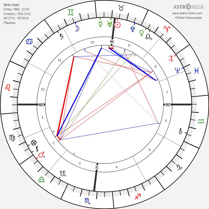 Robert Edwin Peary - Astrology Natal Birth Chart