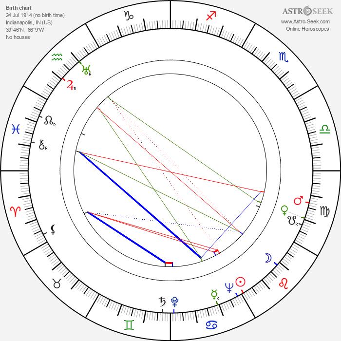 Robert Emhardt - Astrology Natal Birth Chart