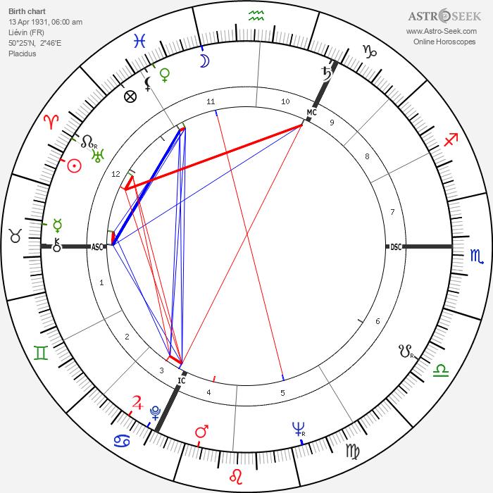 Robert Enrico - Astrology Natal Birth Chart